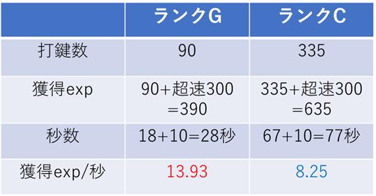 ランクGとランクCの比較表