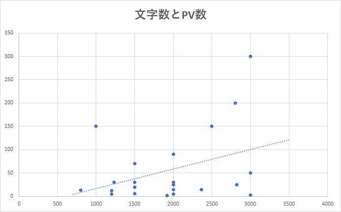 平均文字数とPV数