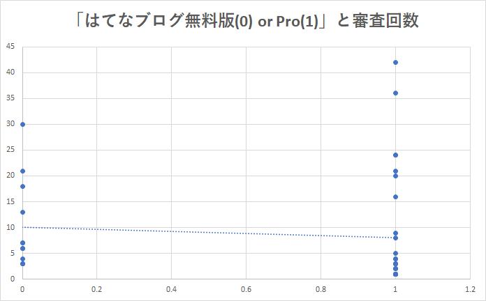 Pro・無料版と審査回数