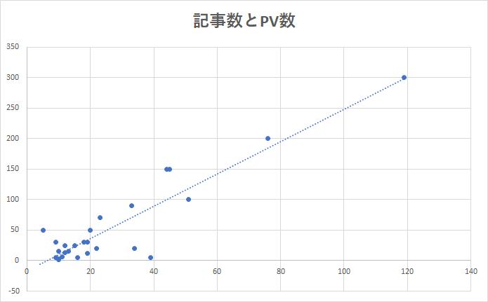 記事数とPV数