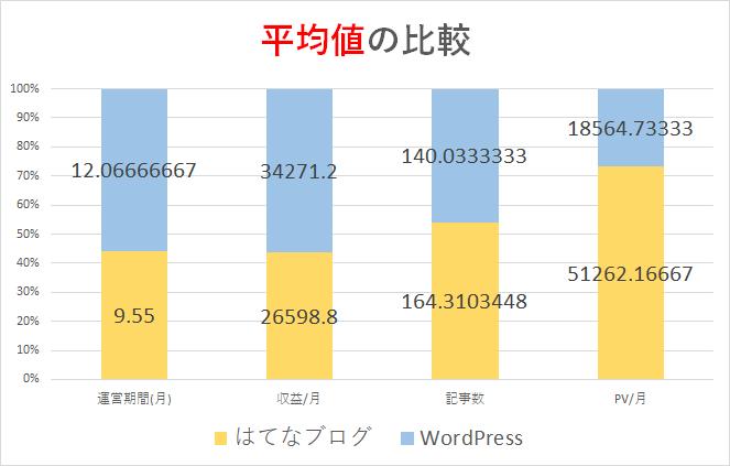 はてなブログ・WordPressの平均値
