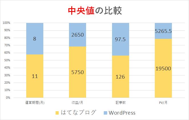 はてなブログ・WordPress中央値の比較