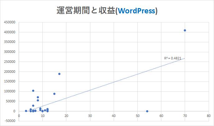 運営期間と収益(WordPress)