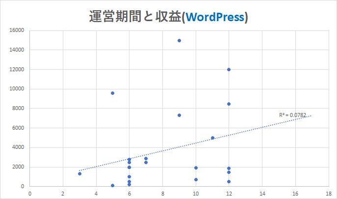運営期間と収益2(WordPress)