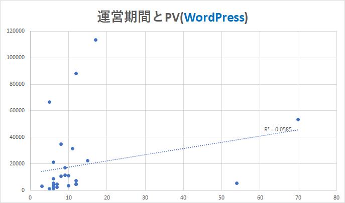 運営期間とPV(WordPress)