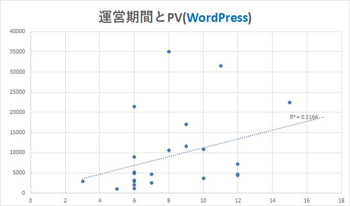 運営期間とPV2(WordPress)