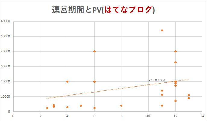 運営期間とPV2(はてなブログ)