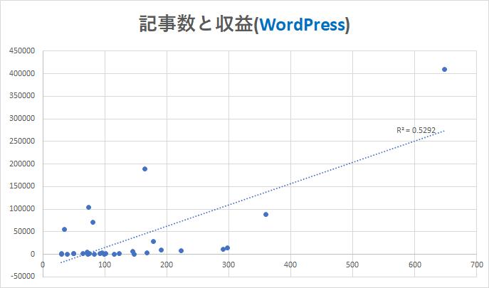 記事数と収益(WordPress)