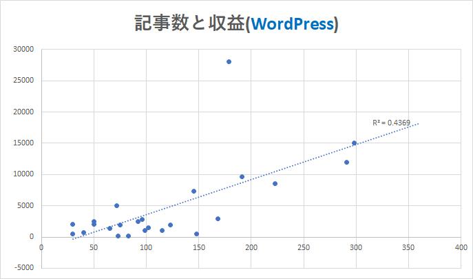 記事数と収益2(WordPress)