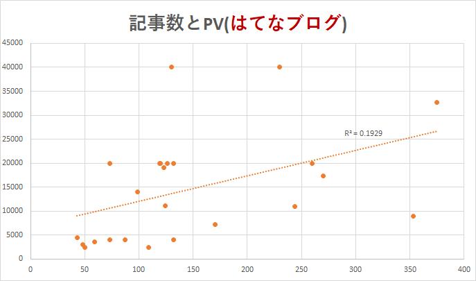 記事数とPV(はてなブログ)