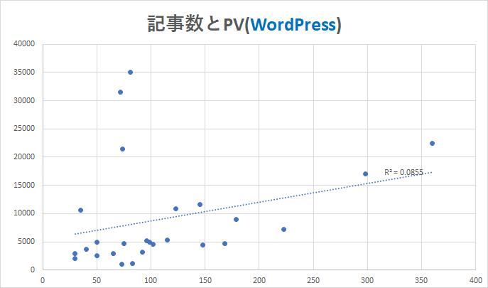 記事数とPV(WordPress)