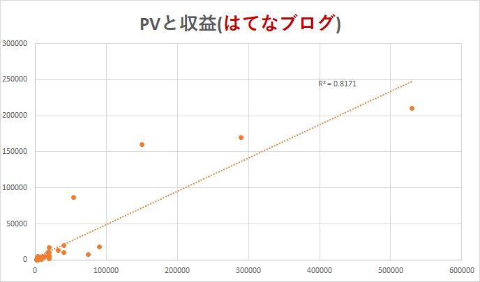 PVと収益(はてなブログ)