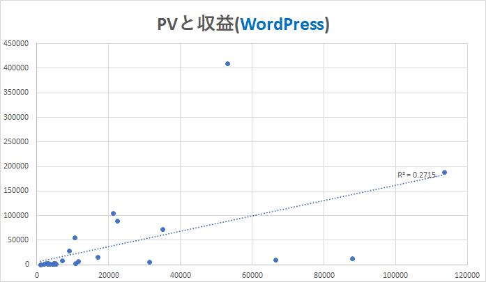 PVと収益(WordPress)
