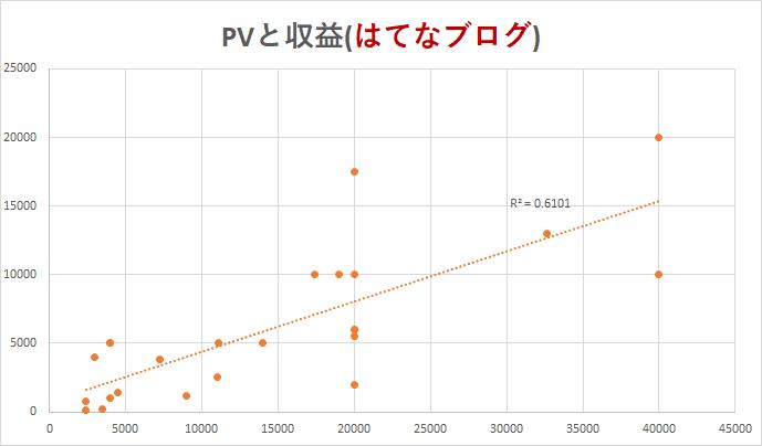 PVと収益2(はてなブログ)