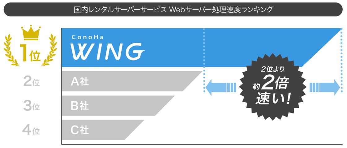 ページ表示速度ランキング