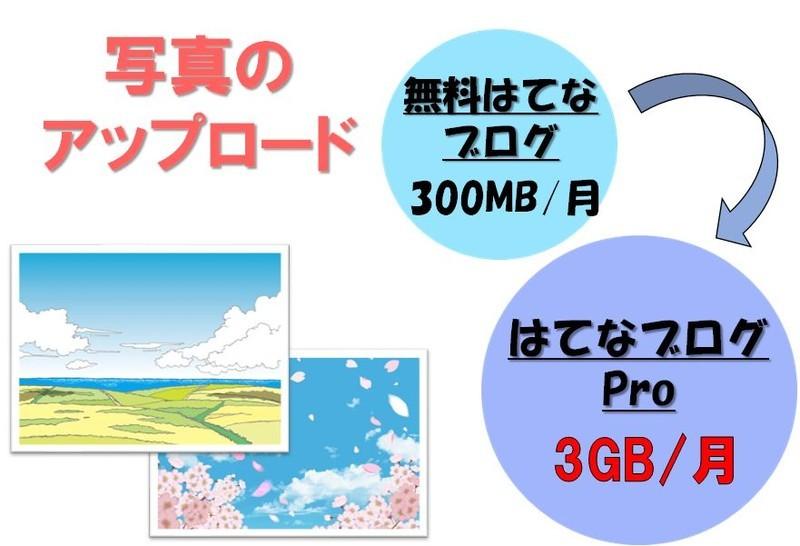 写真のアップロード容量が月3GBに