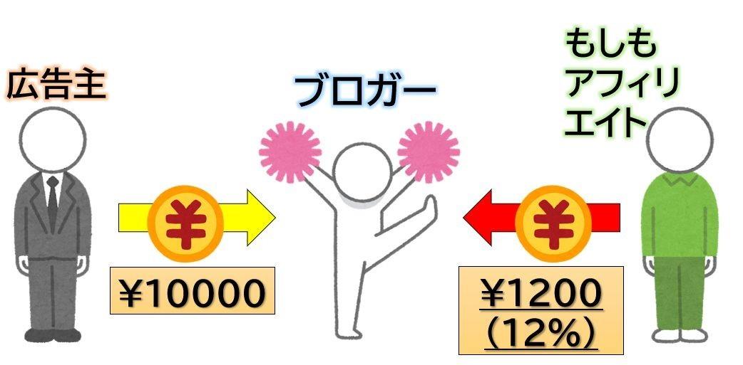 W報酬制度の仕組み
