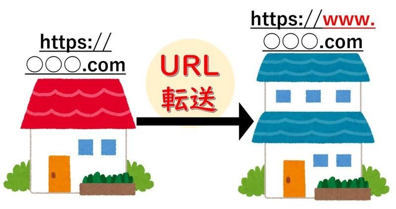 URLの転送