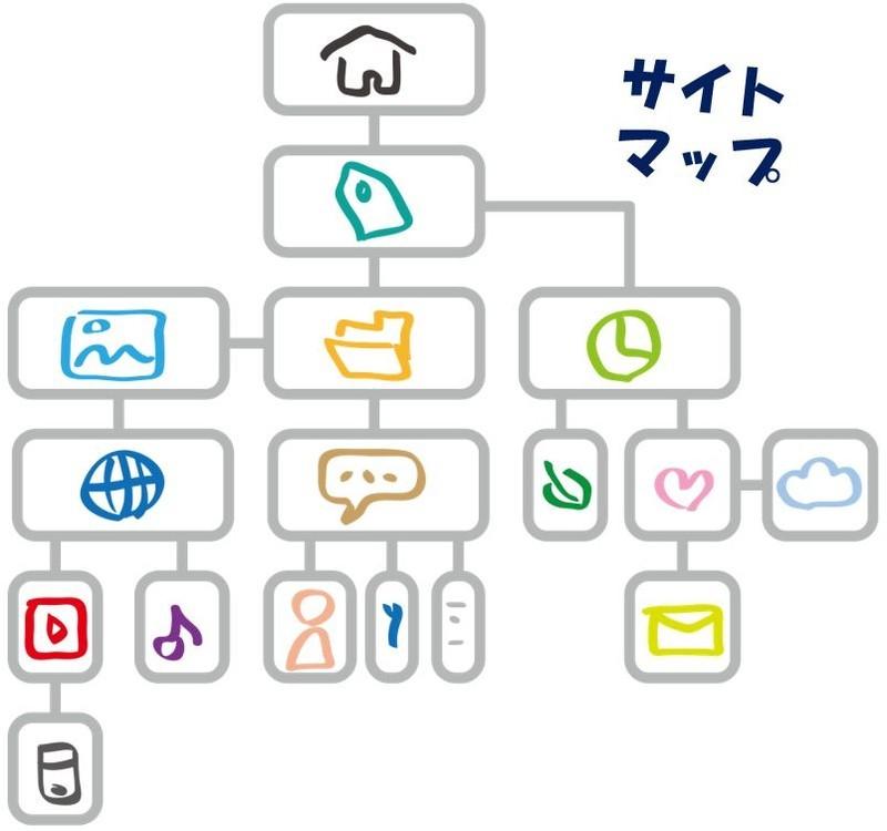 サイトマップのイメージ
