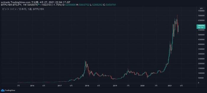 ビットコインの数年の値動き