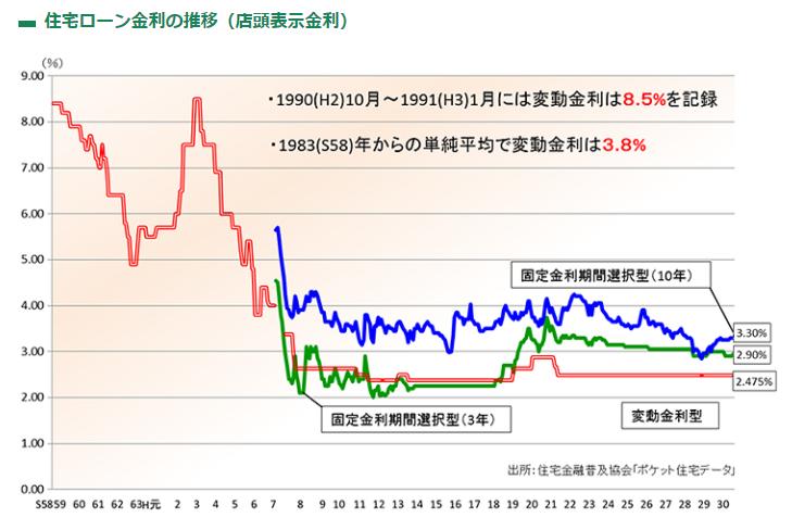 金利推移グラフ