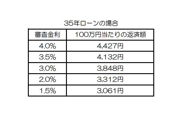 審査金利別 100万円当たりの返済額