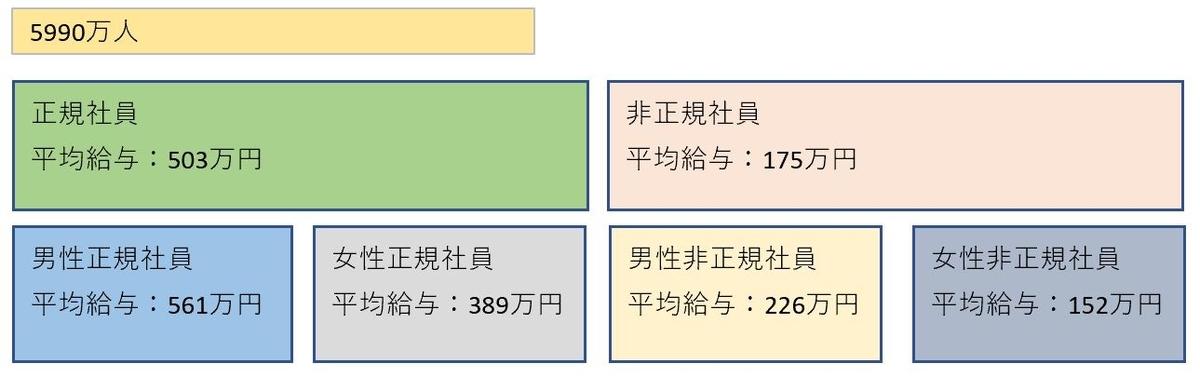 f:id:se-keneconomy:20201121093301j:plain