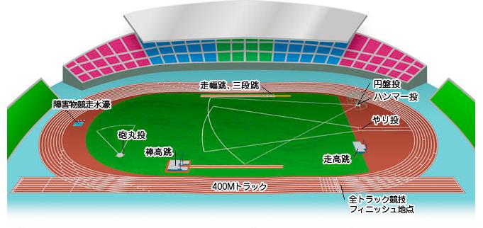 東京オリンピック陸上競技種目別競技位置