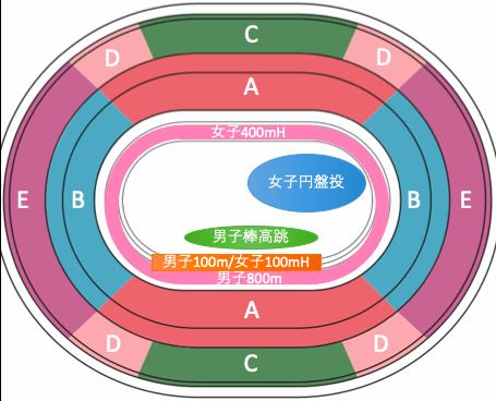 東京オリンピック2020陸上競技:種目別競技位置8/1午前