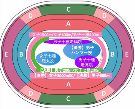 東京オリンピック2020陸上競技:種目別競技位置8/5午後