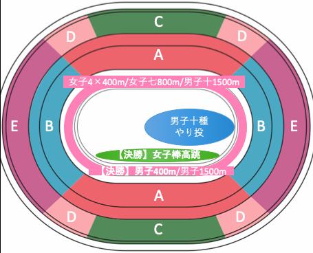 東京オリンピック2020陸上競技:種目別競技位置8/6午後