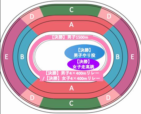 東京オリンピック2020陸上競技:種目別競技位置8/8午後