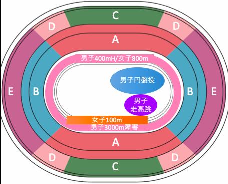 東京オリンピック2020陸上競技:種目別競技位置7/31午前