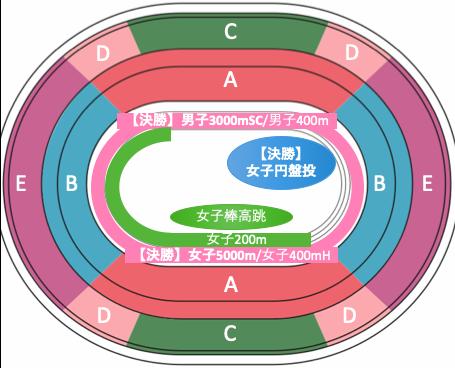 東京オリンピック2020陸上競技:種目別競技位置8/3午後