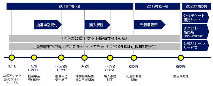東京オリンピックチケット販売スケジュール