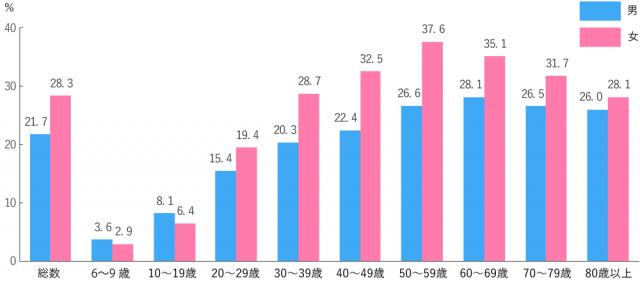 サプリメントの性別利用割合