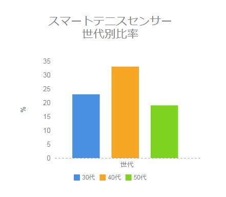 センサーユーザー年代別比率