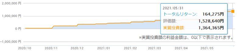 f:id:sedori-fire:20210602103815j:plain