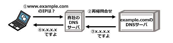 素材3_5_DNSキャッシュポイズニングその1