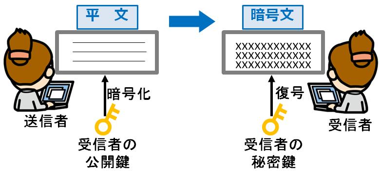 メールの暗号_情報セキュリティスペシャリスト試験