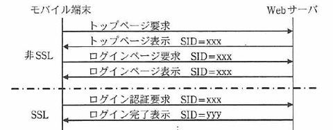 セッションハイジャック_SSLの図