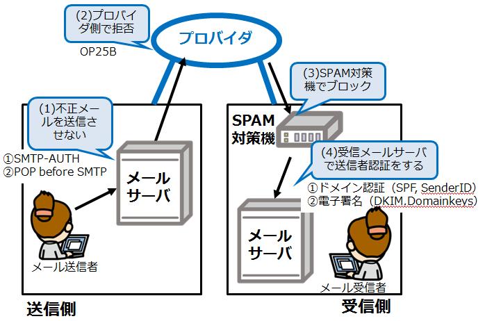SPAM対策の全体像_情報セキュリティスペシャリスト試験