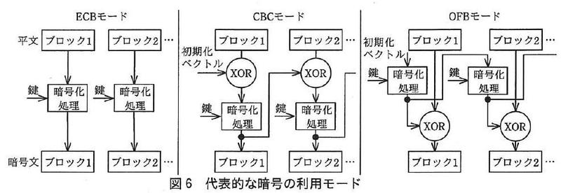 情報セキュリティスペシャリスト_cbc_ECB_OFB