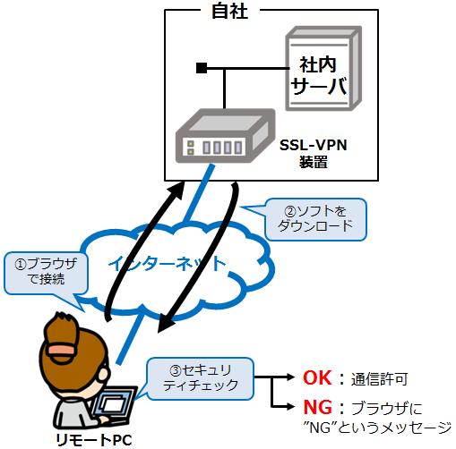 検疫ネットワーク_情報セキュリティスペシャリスト試験