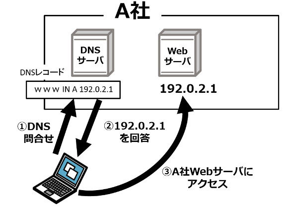 素材3_11_クラウドWAFの導入