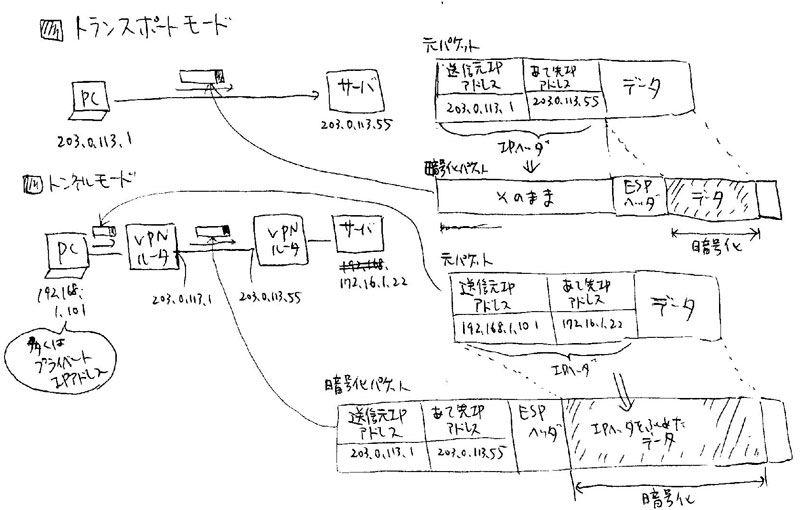 ipsec トランスポートモードとトンネルモード