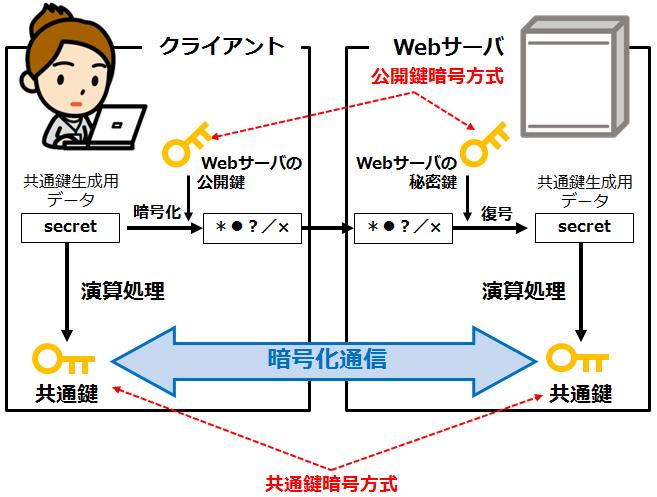 SSL通信のシーケンス_情報セキュリティスペシャリスト試験