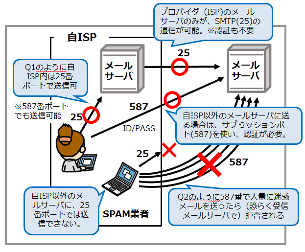 op25b_情報セキュリティスペシャリスト試験