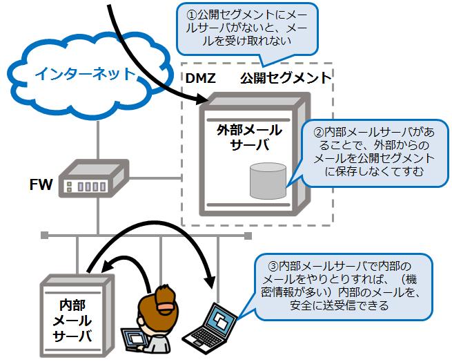 内部メールサーバと外部メールサーバを分ける理由_情報セキュリティスペシャリスト試験