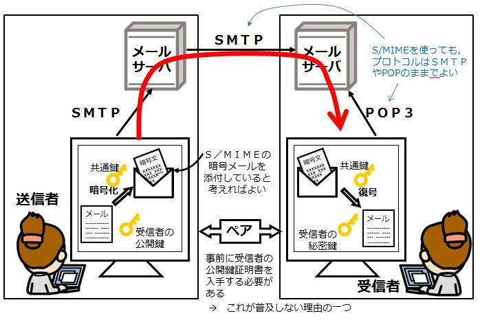 S/MIMEの流れ_情報セキュリティスペシャリスト試験